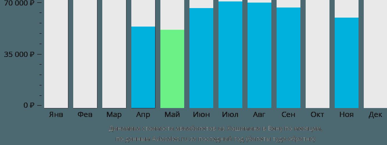 Динамика стоимости авиабилетов из Хошимина в Вену по месяцам