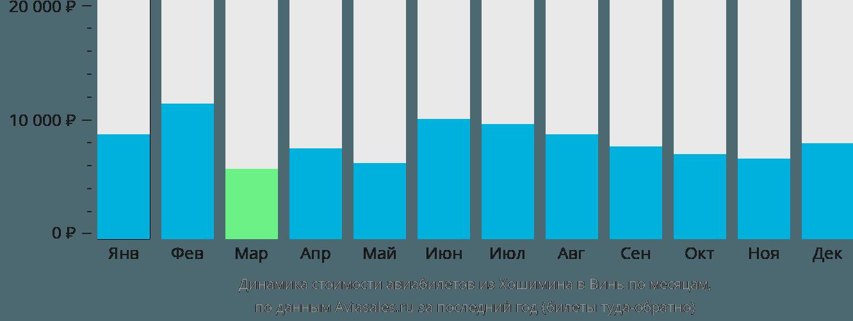 Динамика стоимости авиабилетов из Хошимина в Винь по месяцам
