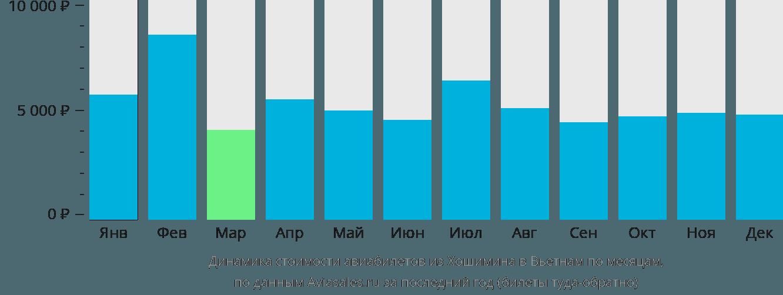 Динамика стоимости авиабилетов из Хошимина в Вьетнам по месяцам
