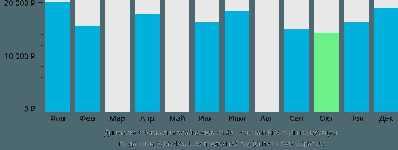 Динамика стоимости авиабилетов из Хошимина в Вьентьян по месяцам