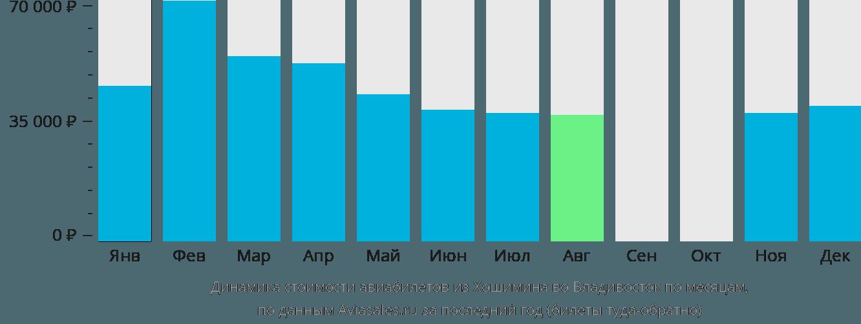 Динамика стоимости авиабилетов из Хошимина во Владивосток по месяцам