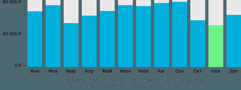 Динамика стоимости авиабилетов из Хошимина в Торонто по месяцам