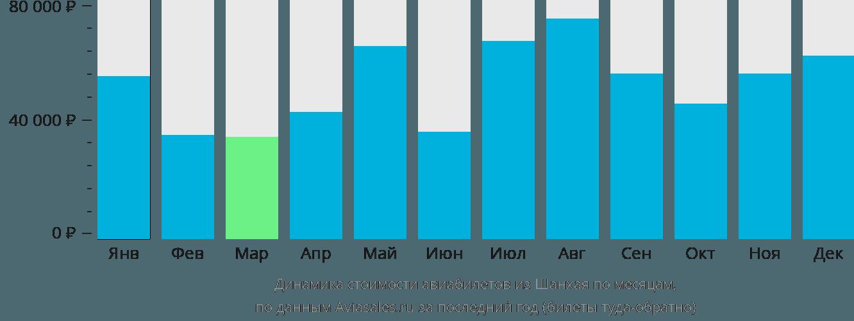 Динамика стоимости авиабилетов из Шанхая по месяцам