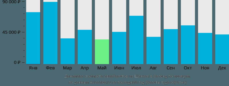 Динамика стоимости авиабилетов из Шанхая в Окленд по месяцам