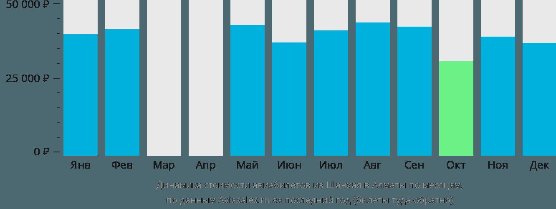 Динамика стоимости авиабилетов из Шанхая в Алматы по месяцам