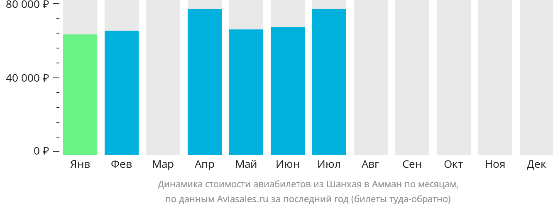Динамика стоимости авиабилетов из Шанхая в Амман по месяцам