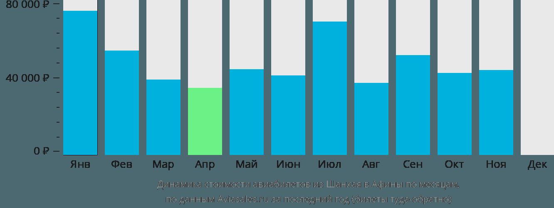Динамика стоимости авиабилетов из Шанхая в Афины по месяцам