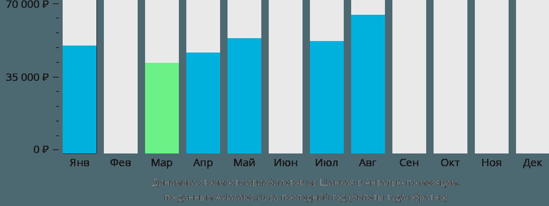 Динамика стоимости авиабилетов из Шанхая в Анталью по месяцам