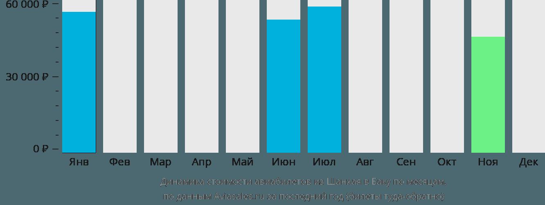 Динамика стоимости авиабилетов из Шанхая в Баку по месяцам