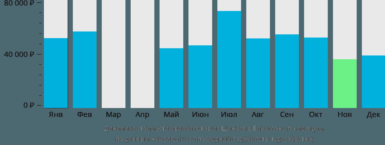 Динамика стоимости авиабилетов из Шанхая в Барселону по месяцам