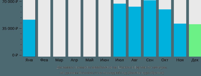 Динамика стоимости авиабилетов из Шанхая в Берлин по месяцам