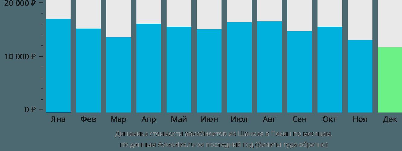 Динамика стоимости авиабилетов из Шанхая в Пекин по месяцам