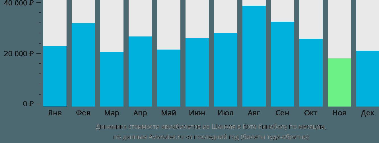 Динамика стоимости авиабилетов из Шанхая в Кота-Кинабалу по месяцам