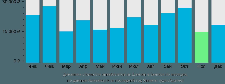 Динамика стоимости авиабилетов из Шанхая в Бангкок по месяцам