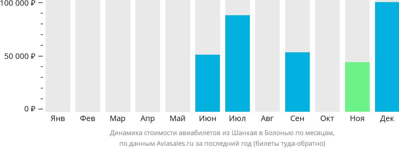 Динамика стоимости авиабилетов из Шанхая в Болонью по месяцам