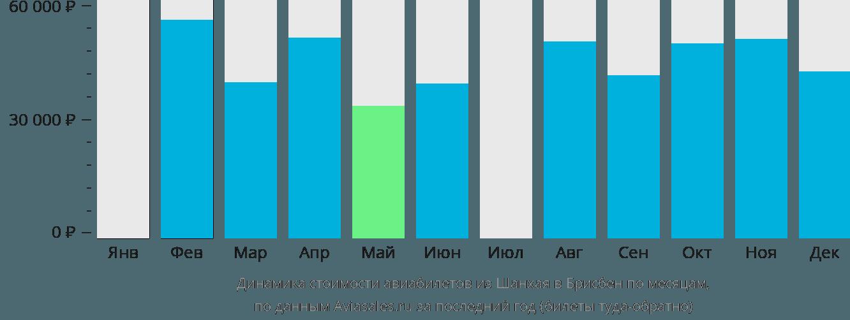 Динамика стоимости авиабилетов из Шанхая в Брисбен по месяцам