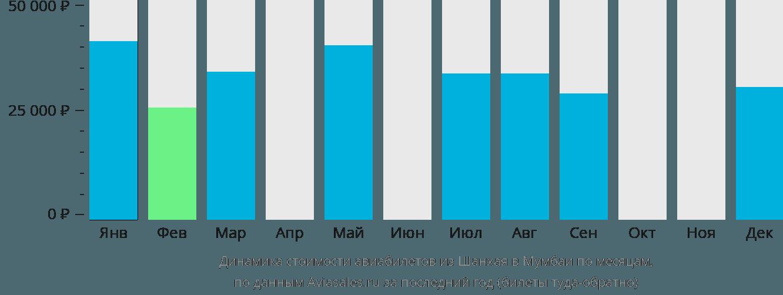 Динамика стоимости авиабилетов из Шанхая в Мумбаи по месяцам
