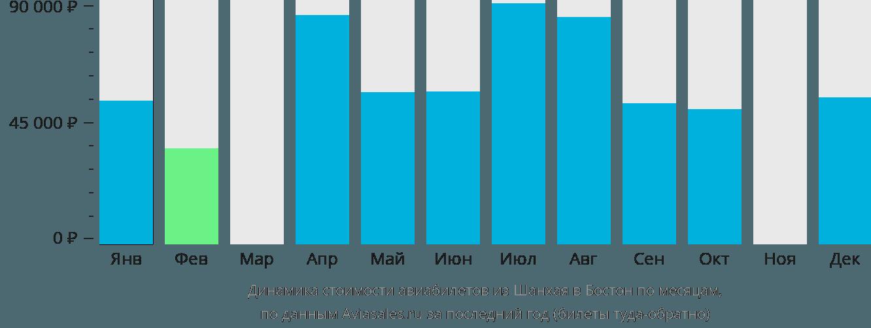 Динамика стоимости авиабилетов из Шанхая в Бостон по месяцам