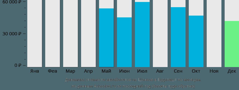 Динамика стоимости авиабилетов из Шанхая в Будапешт по месяцам