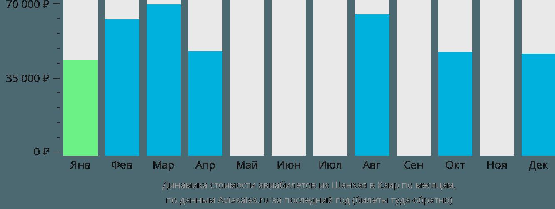 Динамика стоимости авиабилетов из Шанхая в Каир по месяцам