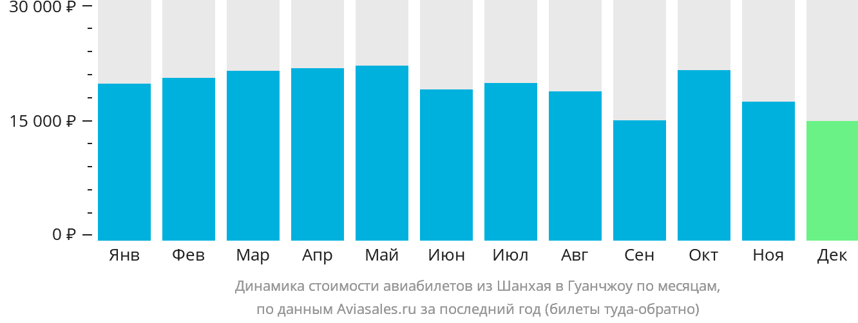 Динамика стоимости авиабилетов из Шанхая в Гуанчжоу по месяцам