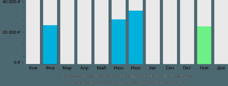 Динамика стоимости авиабилетов из Шанхая в Калькутту по месяцам