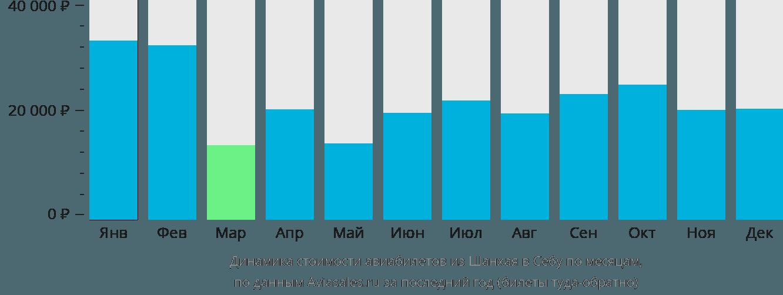 Динамика стоимости авиабилетов из Шанхая в Себу по месяцам