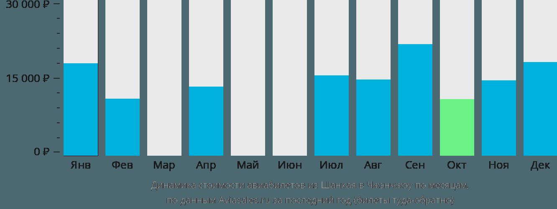 Динамика стоимости авиабилетов из Шанхая в Чжэнчжоу по месяцам