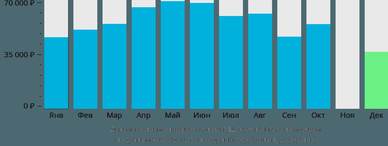 Динамика стоимости авиабилетов из Шанхая в Чикаго по месяцам