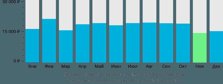 Динамика стоимости авиабилетов из Шанхая в Чеджу по месяцам