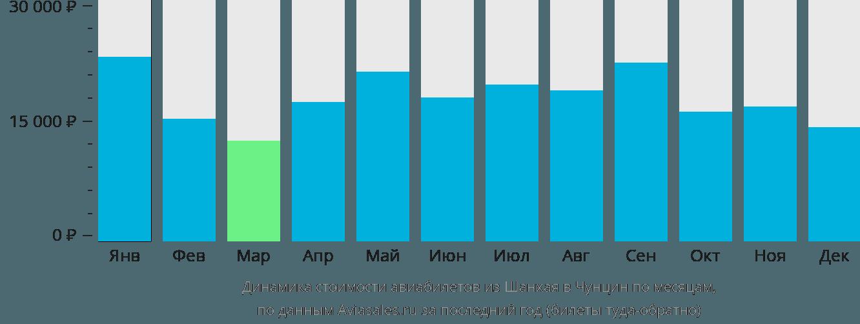 Динамика стоимости авиабилетов из Шанхая в Чунцин по месяцам