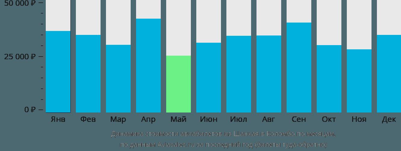 Динамика стоимости авиабилетов из Шанхая в Коломбо по месяцам