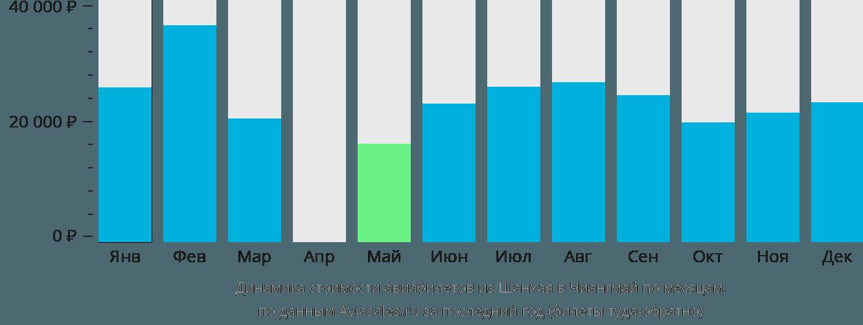 Динамика стоимости авиабилетов из Шанхая в Чиангмай по месяцам