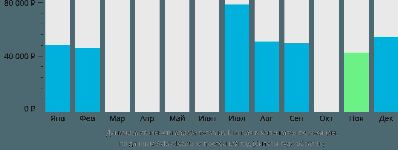 Динамика стоимости авиабилетов из Шанхая в Копенгаген по месяцам