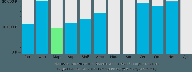 Динамика стоимости авиабилетов из Шанхая в Чаншу по месяцам