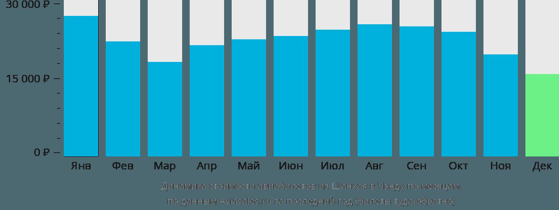 Динамика стоимости авиабилетов из Шанхая в Чэнду по месяцам