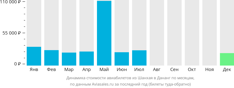 Динамика стоимости авиабилетов из Шанхая в Дананг по месяцам