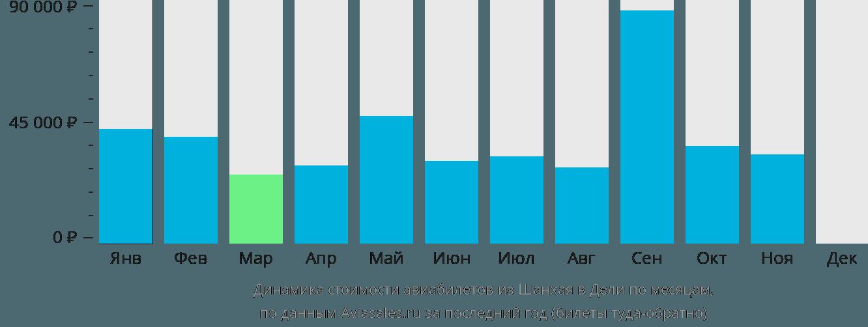 Динамика стоимости авиабилетов из Шанхая в Дели по месяцам