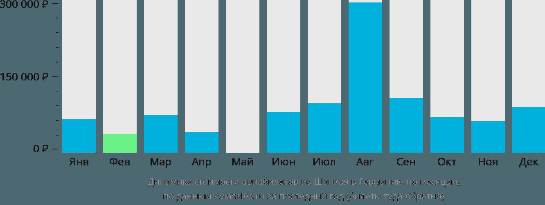 Динамика стоимости авиабилетов из Шанхая в Германию по месяцам