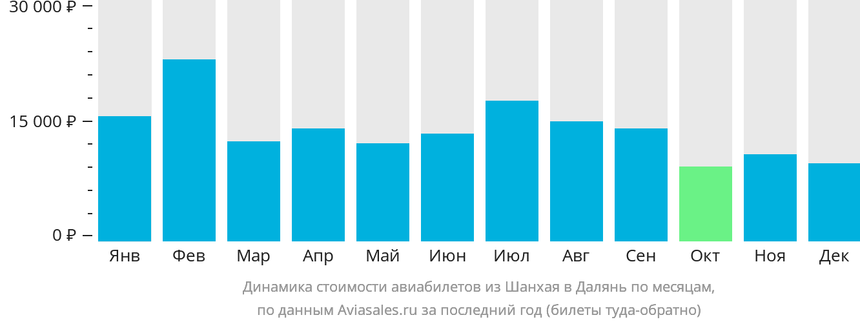 Динамика стоимости авиабилетов из Шанхая в Далянь по месяцам