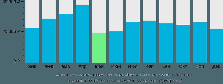 Динамика стоимости авиабилетов из Шанхая в Денпасар Бали по месяцам
