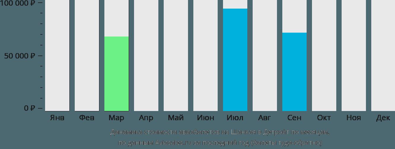 Динамика стоимости авиабилетов из Шанхая в Детройт по месяцам
