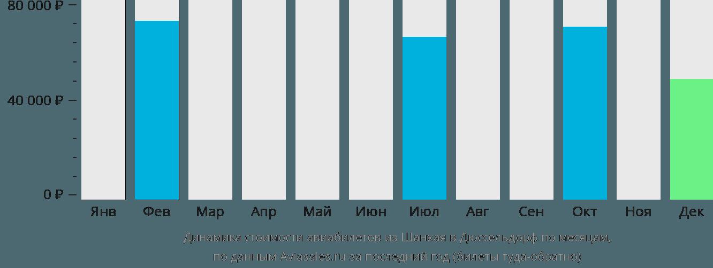 Динамика стоимости авиабилетов из Шанхая в Дюссельдорф по месяцам