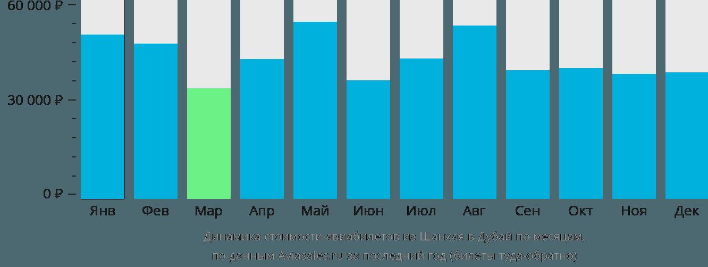 Динамика стоимости авиабилетов из Шанхая в Дубай по месяцам