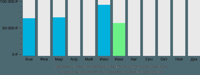 Динамика стоимости авиабилетов из Шанхая в Душанбе по месяцам