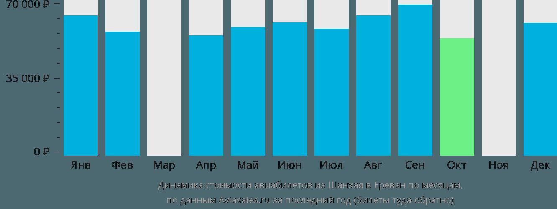 Динамика стоимости авиабилетов из Шанхая в Ереван по месяцам