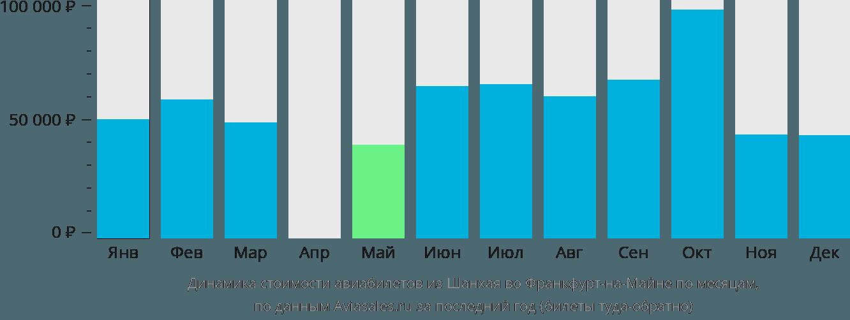 Динамика стоимости авиабилетов из Шанхая во Франкфурт-на-Майне по месяцам