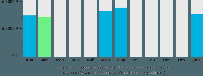Динамика стоимости авиабилетов из Шанхая в Бишкек по месяцам