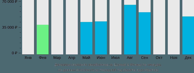 Динамика стоимости авиабилетов из Шанхая в Женеву по месяцам