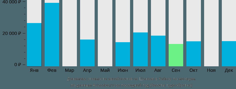 Динамика стоимости авиабилетов из Шанхая в Хайкоу по месяцам